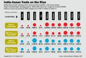 India-Asean trade on the rise